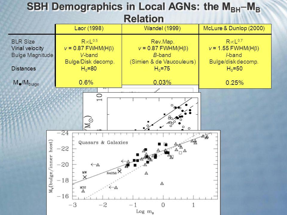 0.03% 0.25% M /M bulge 0.6% SBH Demographics in Local AGNs: the M BH  M B Relation Laor (1998)Wandel (1999)McLure & Dunlop (2000) BLR Size R  L 0.5 Rev.Map.
