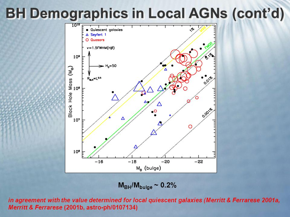 BH Demographics in Local AGNs (cont'd) M BH /M bulge ~ 0.2% in agreement with the value determined for local quiescent galaxies (Merritt & Ferrarese 2001a, Merritt & Ferrarese (2001b, astro-ph/0107134)