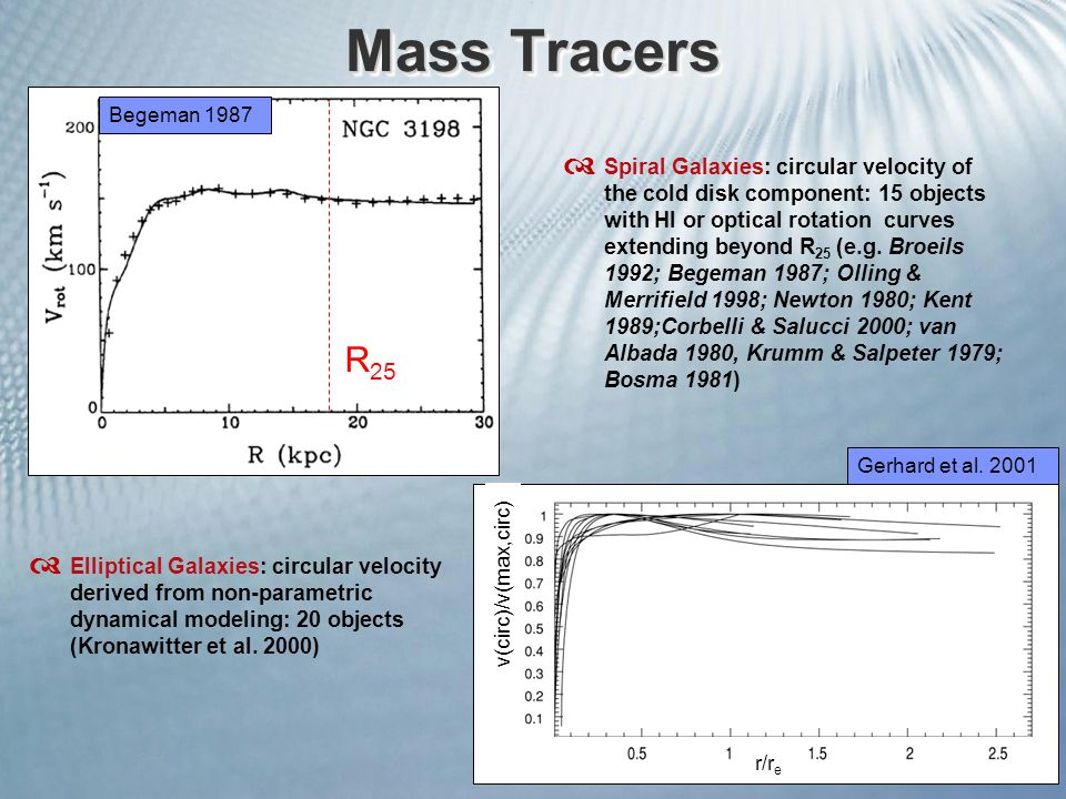 Mass Tracers Begeman 1987 R 25 r/r e v(circ)/v(max,circ)  Elliptical Galaxies: circular velocity derived from non-parametric dynamical modeling: 20 objects (Kronawitter et al.