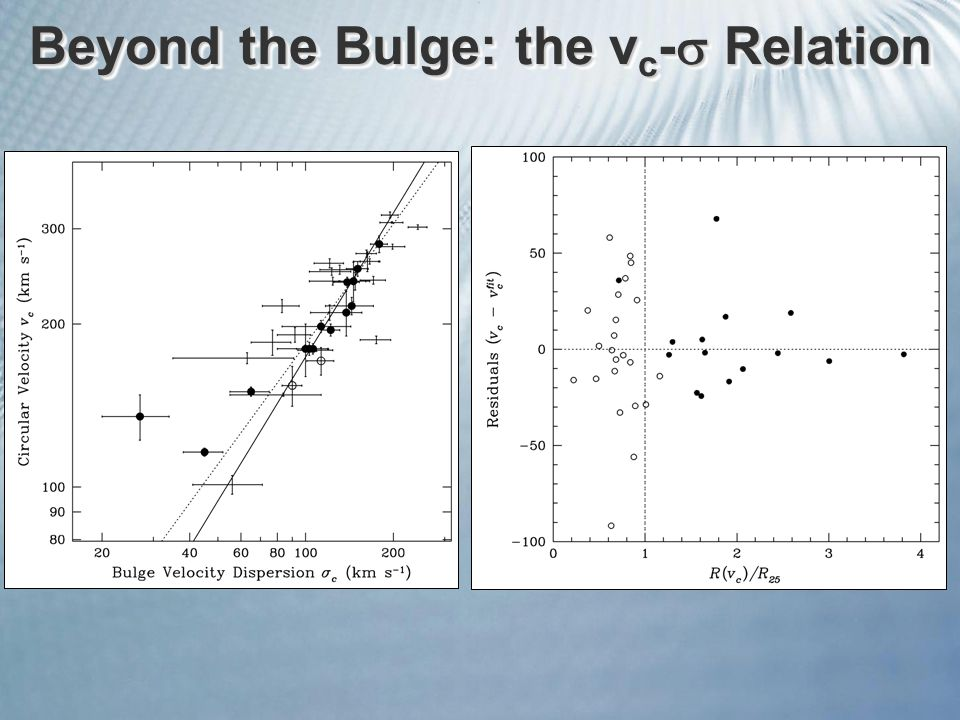 Beyond the Bulge: the v c -  Relation