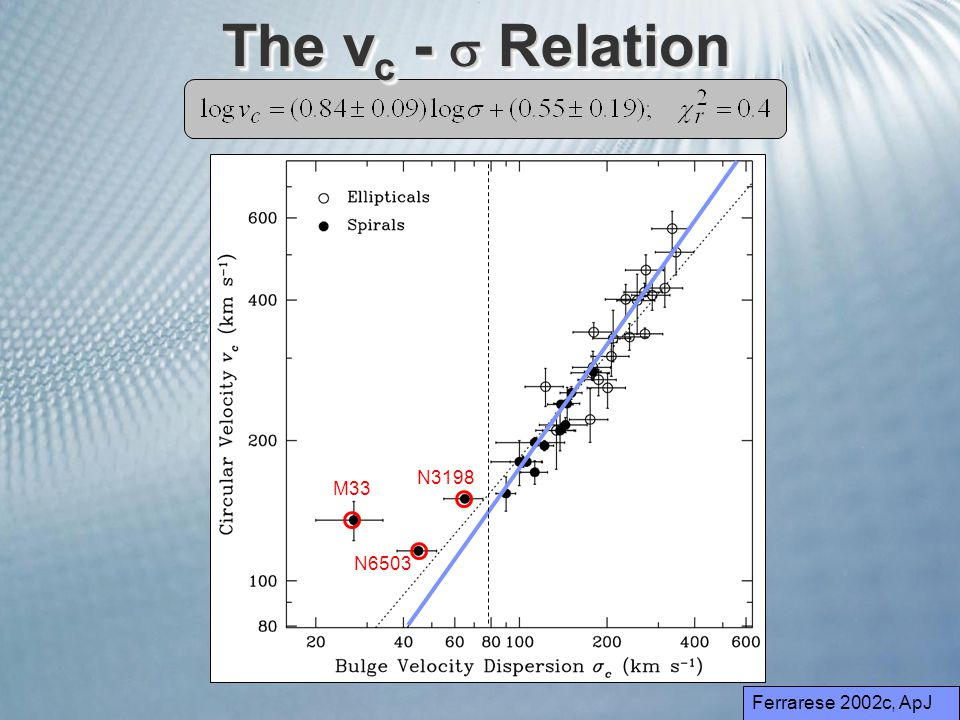 The v c -  Relation M33 N6503 N3198 Ferrarese 2002c, ApJ