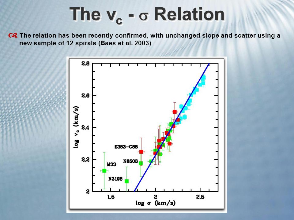 The v c -  Relation  The relation has been recently confirmed, with unchanged slope and scatter using a new sample of 12 spirals (Baes et al. 2003)