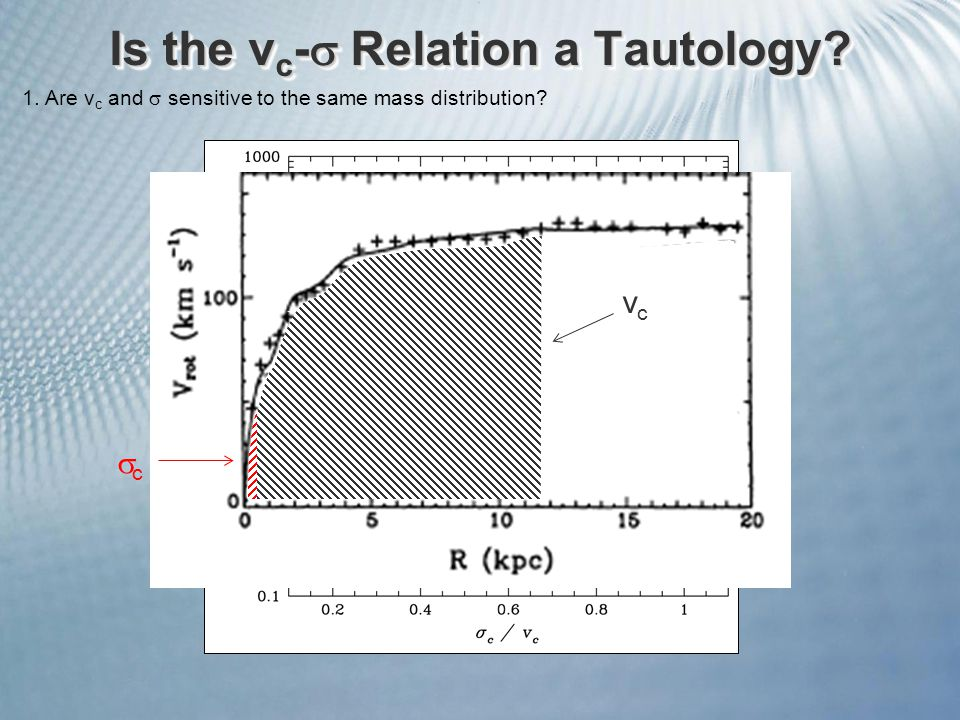 Is the v c -  Relation a Tautology. 1. Are v c and  sensitive to the same mass distribution.