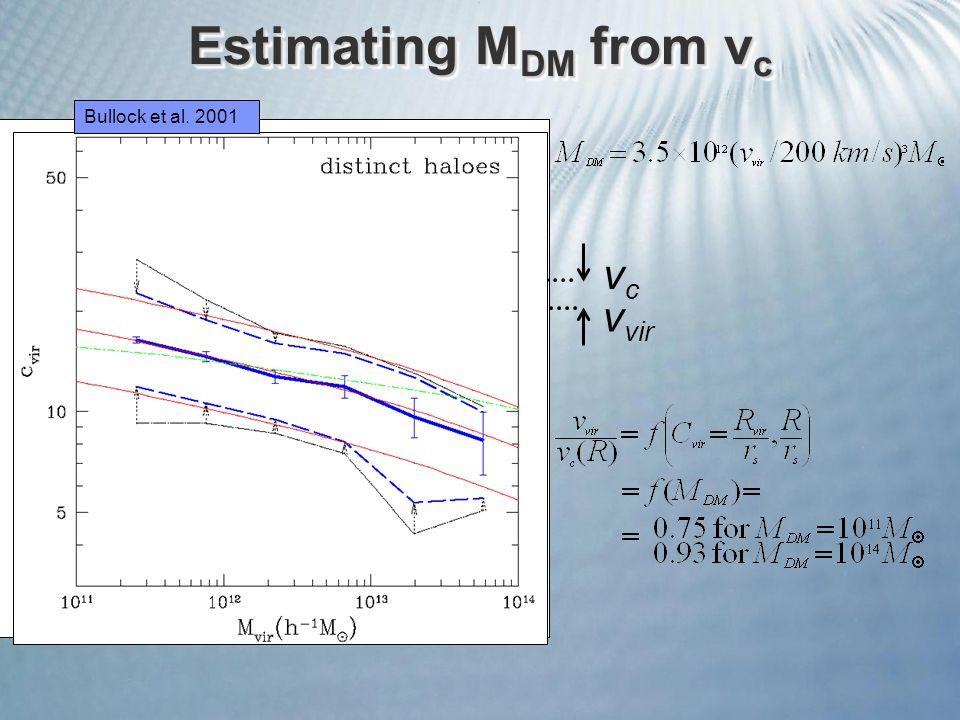 Estimating M DM from v c vcvc v vir Bullock et al. 2001