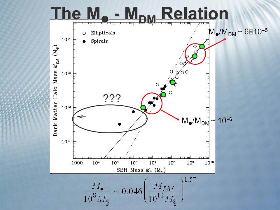 The M - M DM Relation M /M DM ~ 6  10  5 M /M DM ~ 10  6
