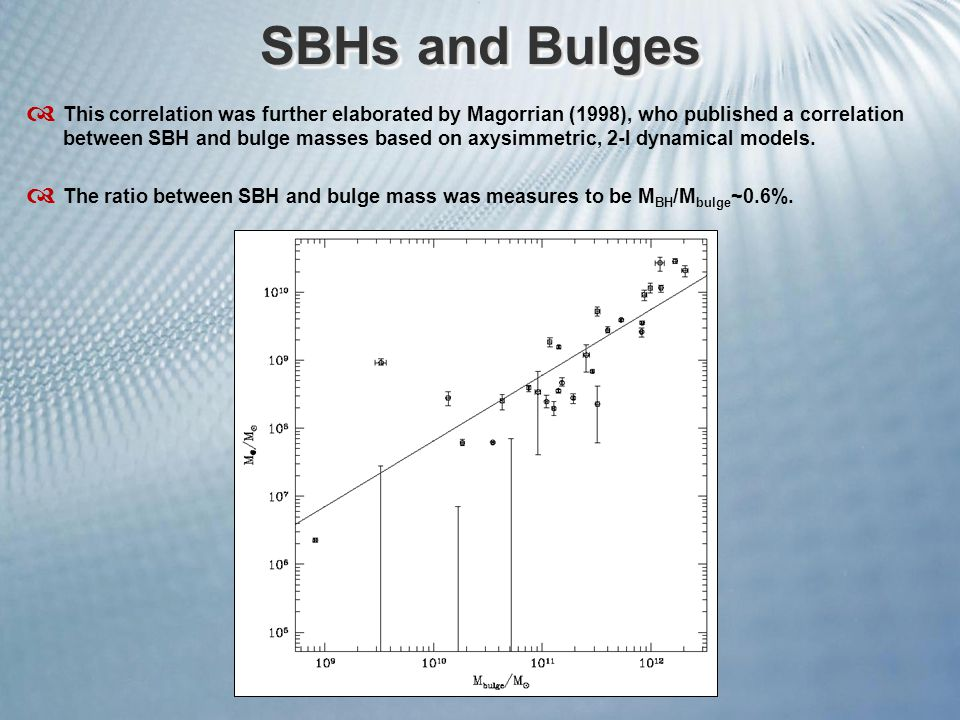 SBHs and Bulges  This correlation was further elaborated by Magorrian (1998), who published a correlation between SBH and bulge masses based on axysi