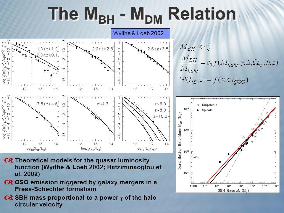The M BH - M DM Relation Wyithe & Loeb 2002  Theoretical models for the quasar luminosity function (Wyithe & Loeb 2002; Hatziminaoglou et al. 2002) 
