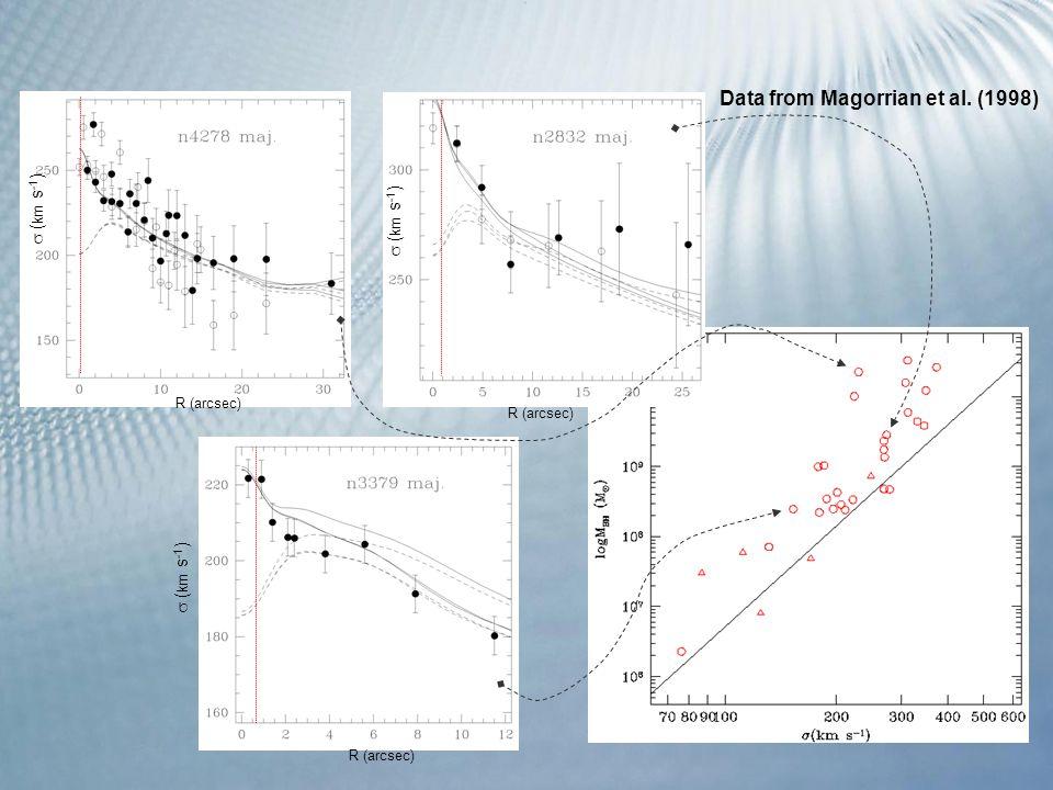 R (arcsec)  ( km s -1 ) R (arcsec)  ( km s -1 ) R (arcsec) Data from Magorrian et al. (1998)