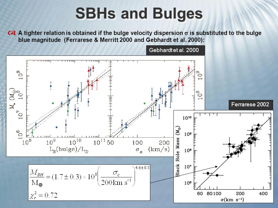 SBHs and Bulges  A tighter relation is obtained if the bulge velocity dispersion  is substituted to the bulge blue magnitude (Ferrarese & Merritt 2000 and Gebhardt et al.