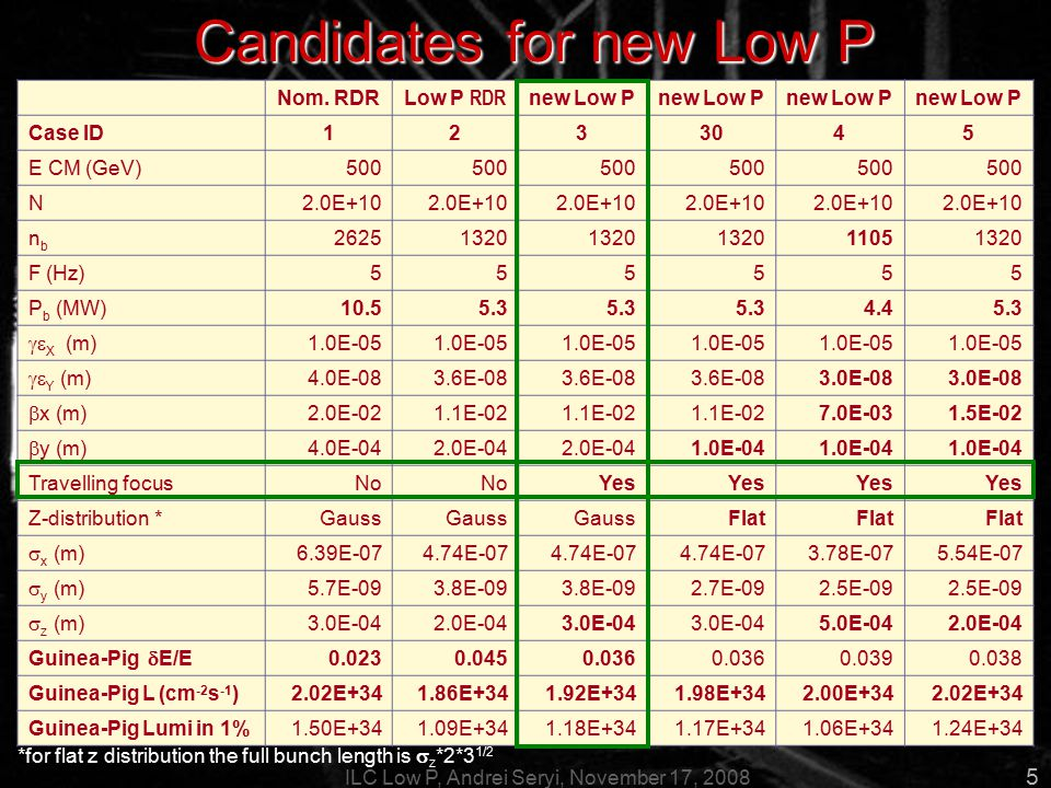 ILC Low P, Andrei Seryi, November 17, 2008 5 Candidates for new Low P parameter sets Nom.