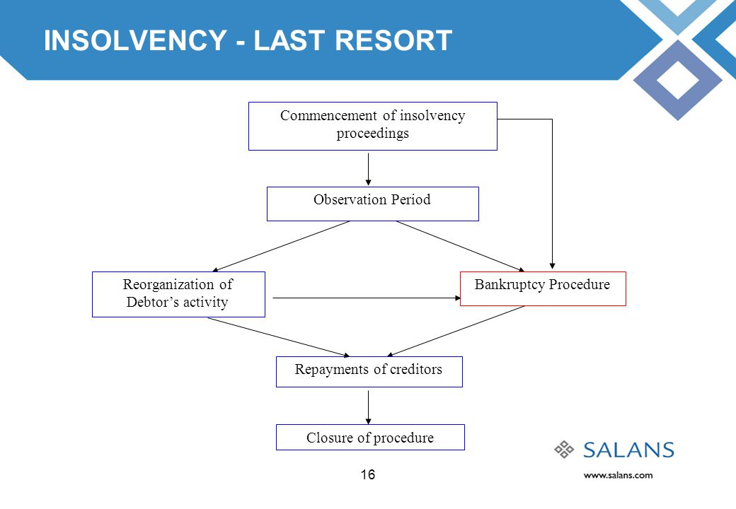 16 INSOLVENCY - LAST RESORT Observation Period Bankruptcy ProcedureReorganization of Debtor's activity Repayments of creditors Commencement of insolve