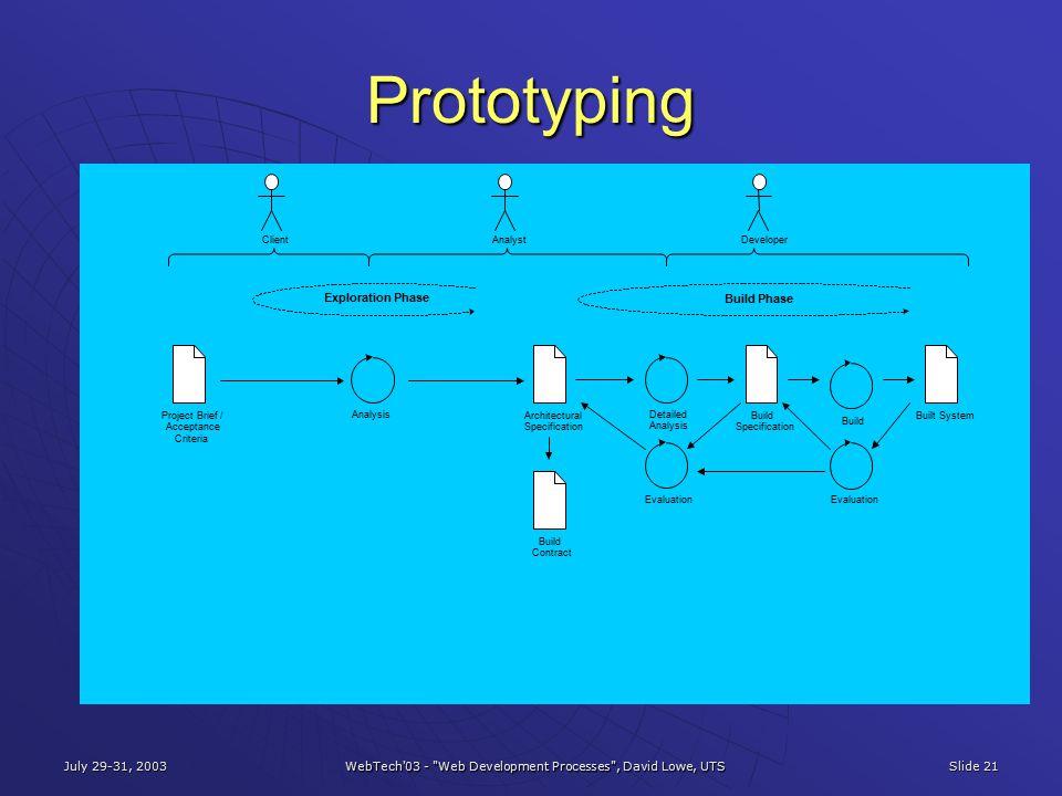 July 29-31, 2003 WebTech 03 - Web Development Processes , David Lowe, UTS Slide 21 Prototyping Analysis