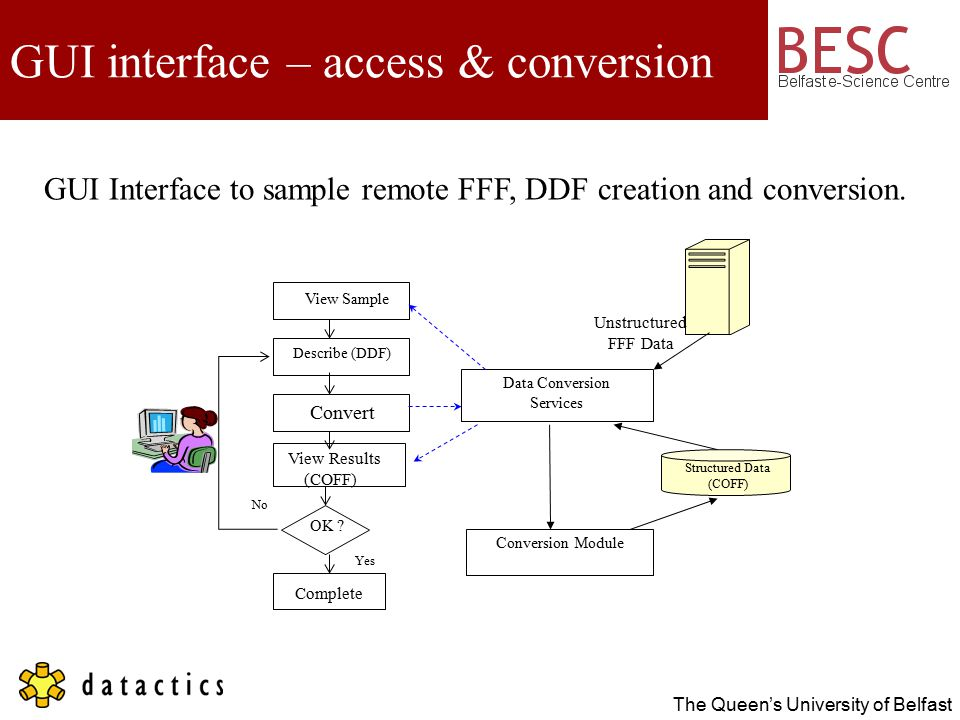 The Queen's University of Belfast GUI interface – access & conversion Data Conversion Services Conversion Module Structured Data (COFF) View Results (