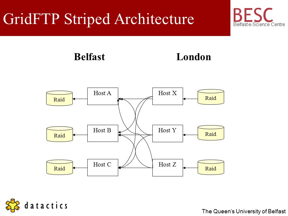 The Queen's University of Belfast GridFTP Striped Architecture Host A Host B Host C Raid Host X Host Y Host Z LondonBelfast Raid