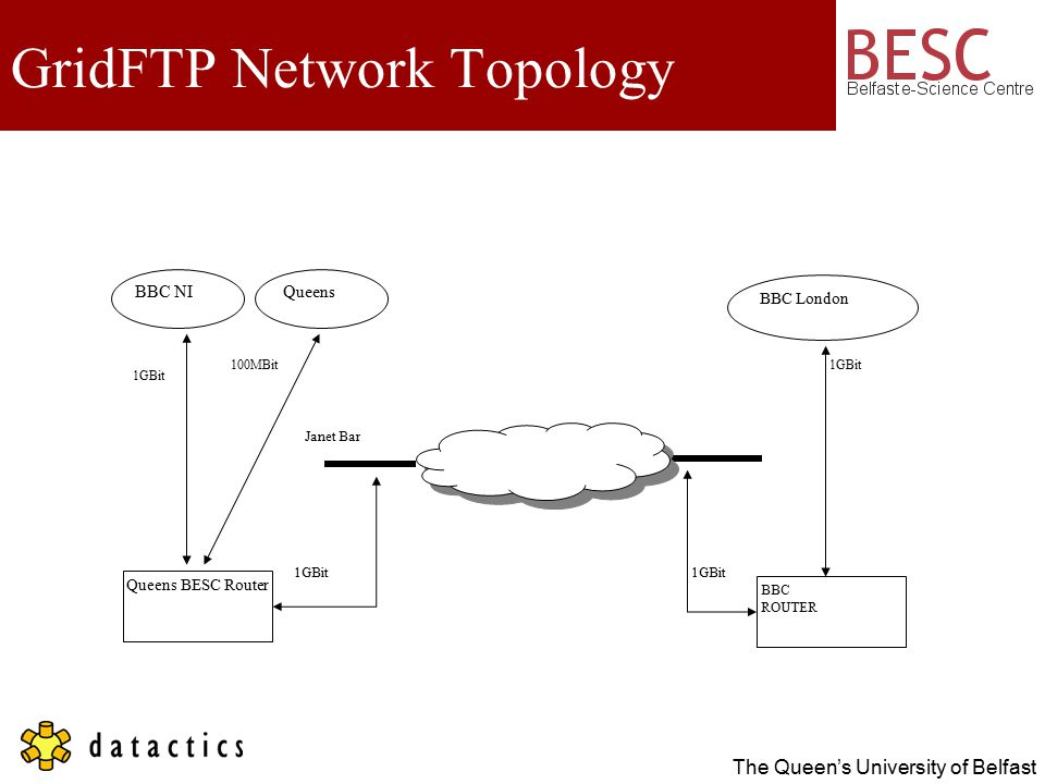 The Queen's University of Belfast GridFTP Network Topology BBC NI Queens BESC Router BBC ROUTER BBC London Janet Bar 1GBit Queens 100MBit