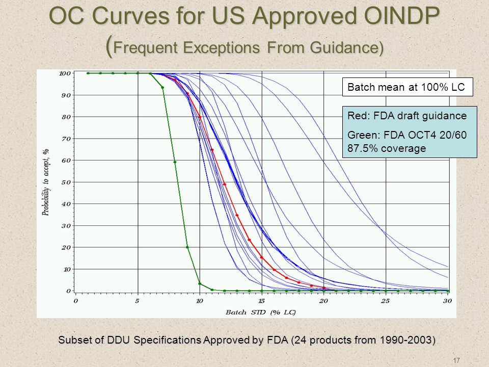 17 OC Curves for US Approved OINDP ( Frequent Exceptions From Guidance) Subset of DDU Specifications Approved by FDA (24 products from 1990-2003) Red: