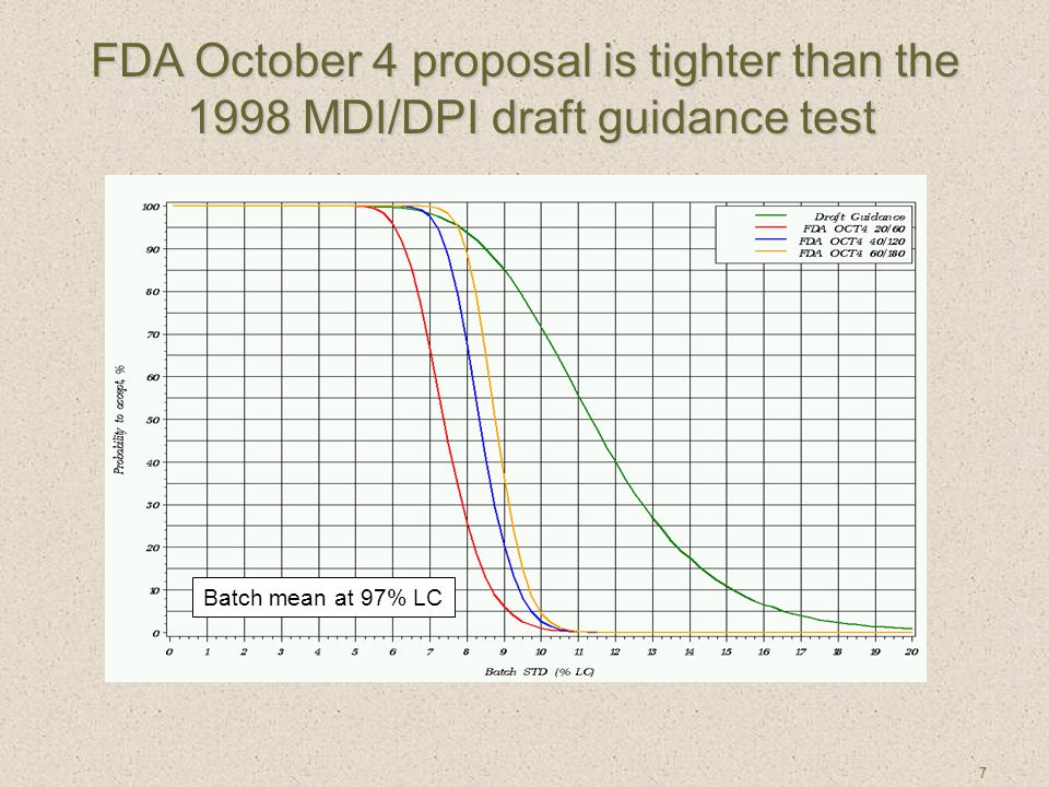 7 Batch mean at 97% LC FDA October 4 proposal is tighter than the 1998 MDI/DPI draft guidance test