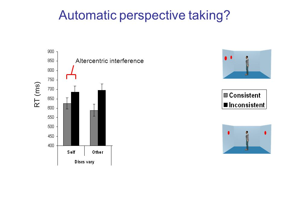 Automatic perspective taking? Main effect of consistency Significant interaction RT (ms) Altercentric interference