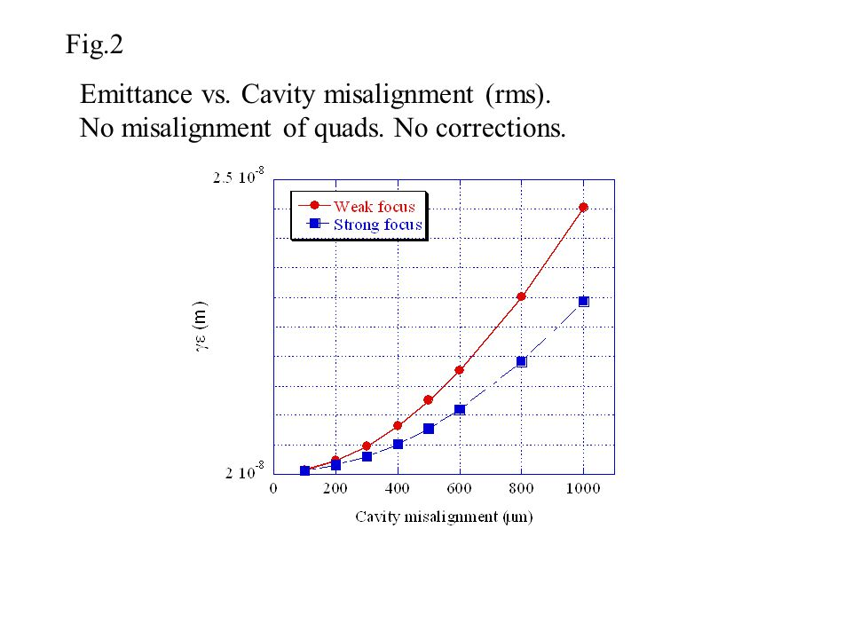 Emittance vs. Cavity misalignment (rms). No misalignment of quads. No corrections. Fig.2