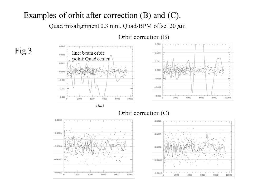 Orbit correction (C) Orbit correction (B) line: beam orbit point: Quad center Examples of orbit after correction (B) and (C).