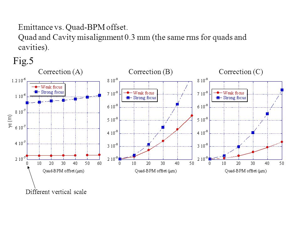 Fig.5 Correction (A)Correction (B)Correction (C) Different vertical scale Emittance vs. Quad-BPM offset. Quad and Cavity misalignment 0.3 mm (the same