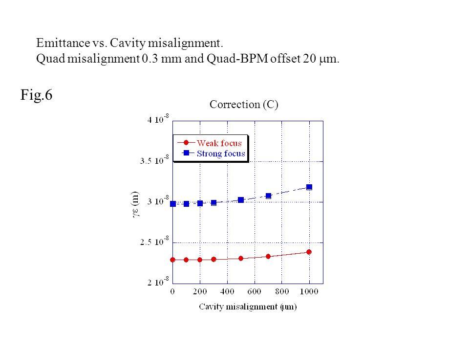 Fig.6 Correction (C) Emittance vs. Cavity misalignment.