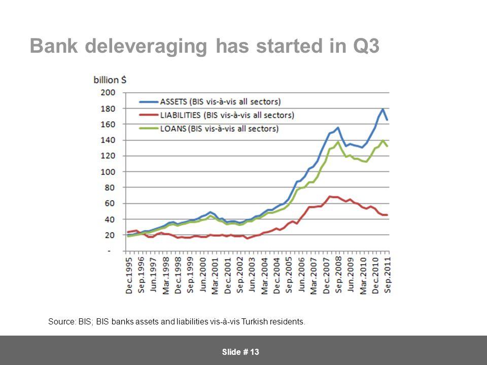 Slide # 13 Bank deleveraging has started in Q3 Source: BIS; BIS banks assets and liabilities vis-à-vis Turkish residents.