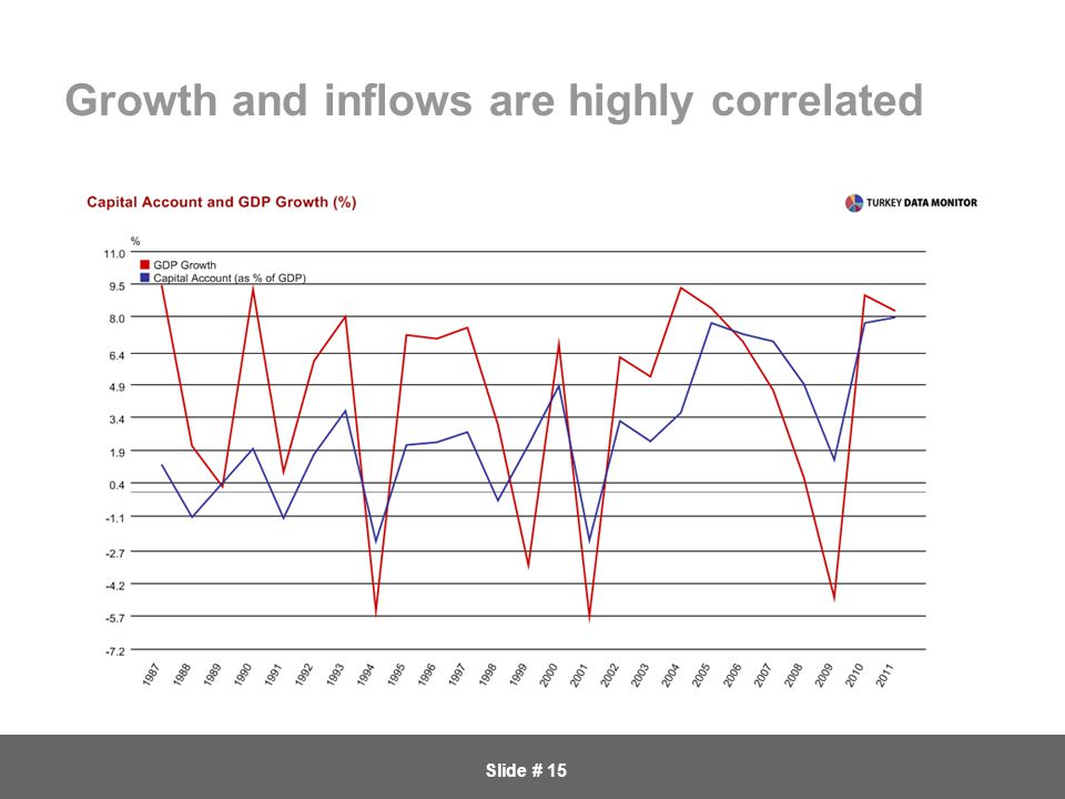 Slide # 15 Growth and inflows are highly correlated