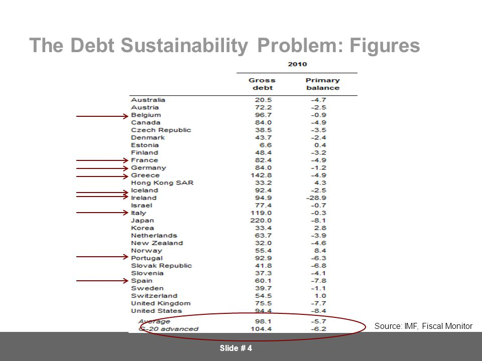 Slide # 4 The Debt Sustainability Problem: Figures Source: IMF, Fiscal Monitor