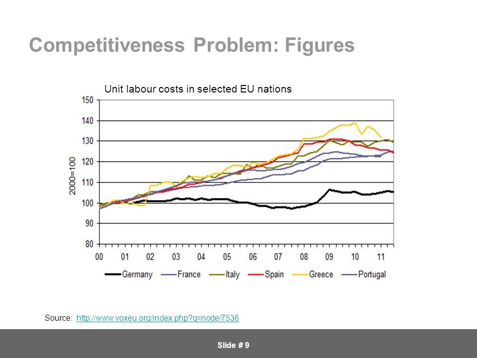 Slide # 9 Competitiveness Problem: Figures Source: http://www.voxeu.org/index.php q=node/7536http://www.voxeu.org/index.php q=node/7536 Unit labour costs in selected EU nations