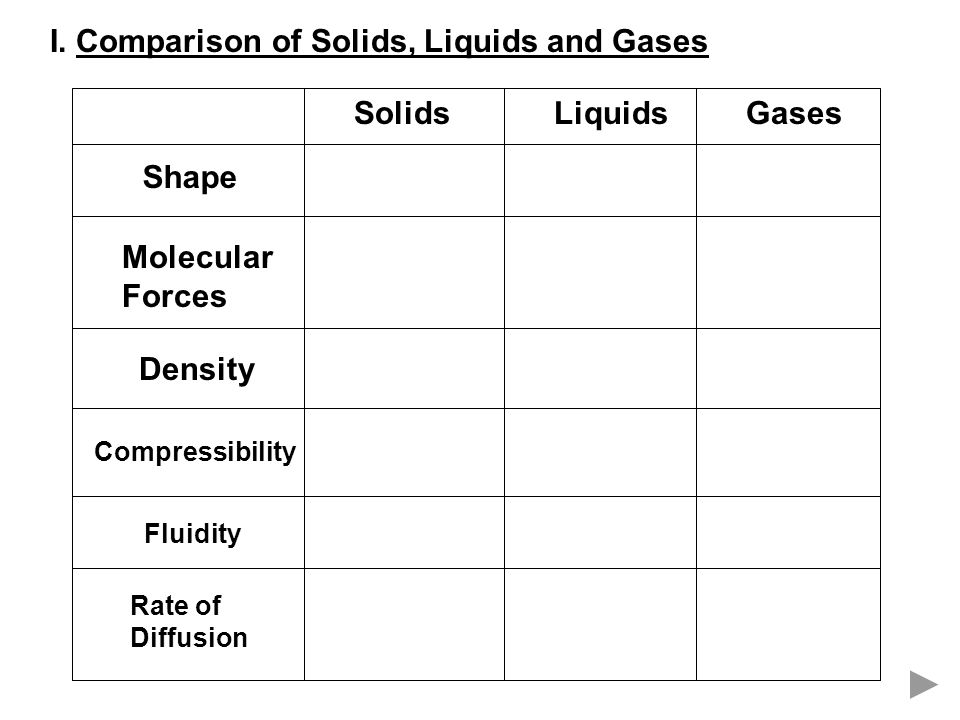 I. Comparison of Solids, Liquids and Gases SolidsLiquidsGases Shape Molecular Forces Density Compressibility Fluidity Rate of Diffusion