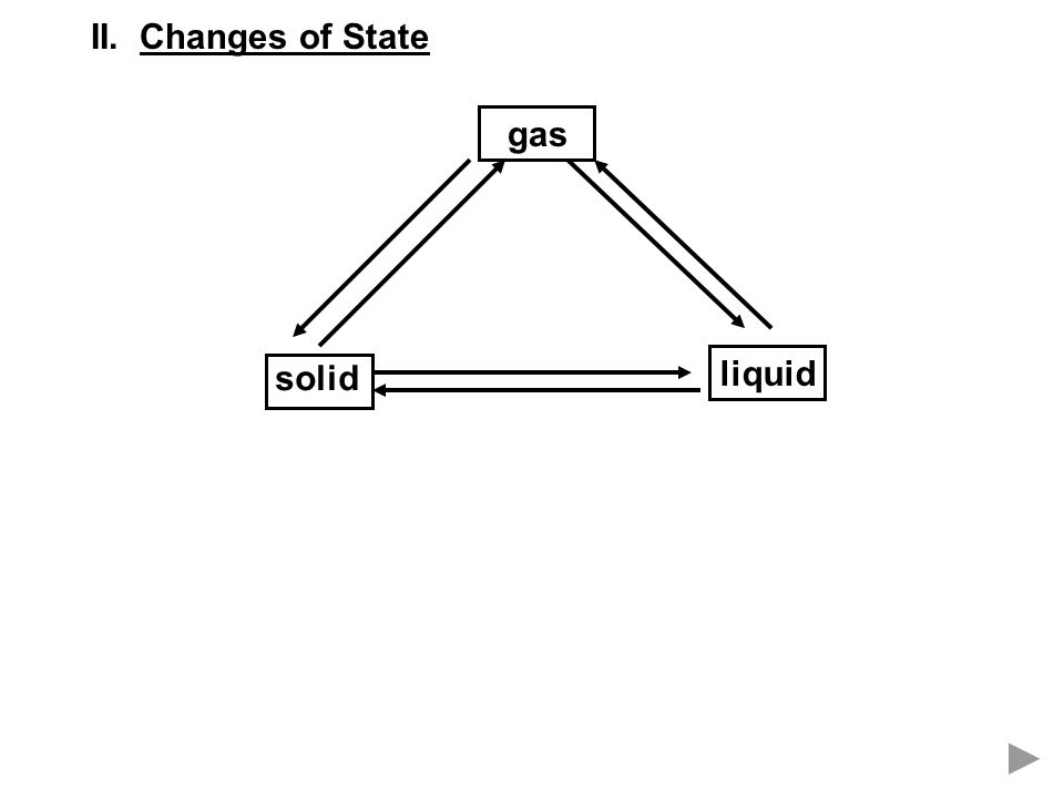 II. Changes of State solid liquid gas