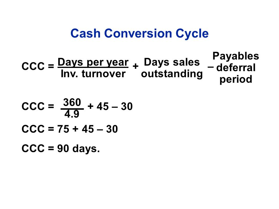 CCC = + – CCC = + 45 – 30 CCC = 75 + 45 – 30 CCC = 90 days. Days per year Inv. turnover Payables deferral period Days sales outstanding 360 4.9