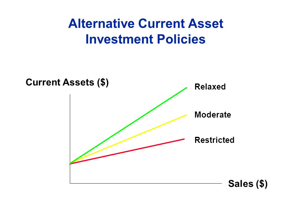 Alternative Current Asset Investment Policies Current Assets ($) Sales ($) Restricted Moderate Relaxed
