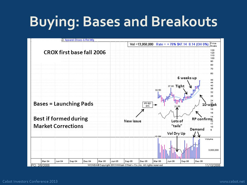 Cabot Investors Conference 2013www.cabot.net Buying: Bases and Breakouts Bases = Launching Pads Best if formed during Market Corrections New issue Tight Vol Dry Up Lots of tails Demand 6 weeks up 10-week RP confirms CROX first base fall 2006