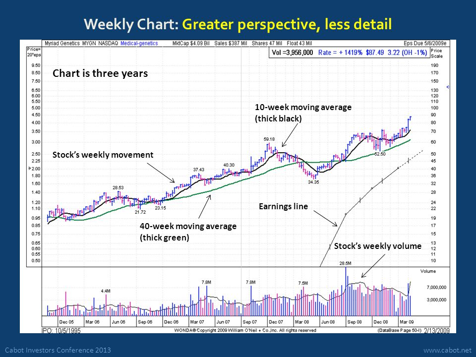 Cabot Investors Conference 2013www.cabot.net Weekly Chart: Greater perspective, less detail Stock's weekly movement Chart is three years Stock's weekly volume 40-week moving average (thick green) 10-week moving average (thick black) Earnings line