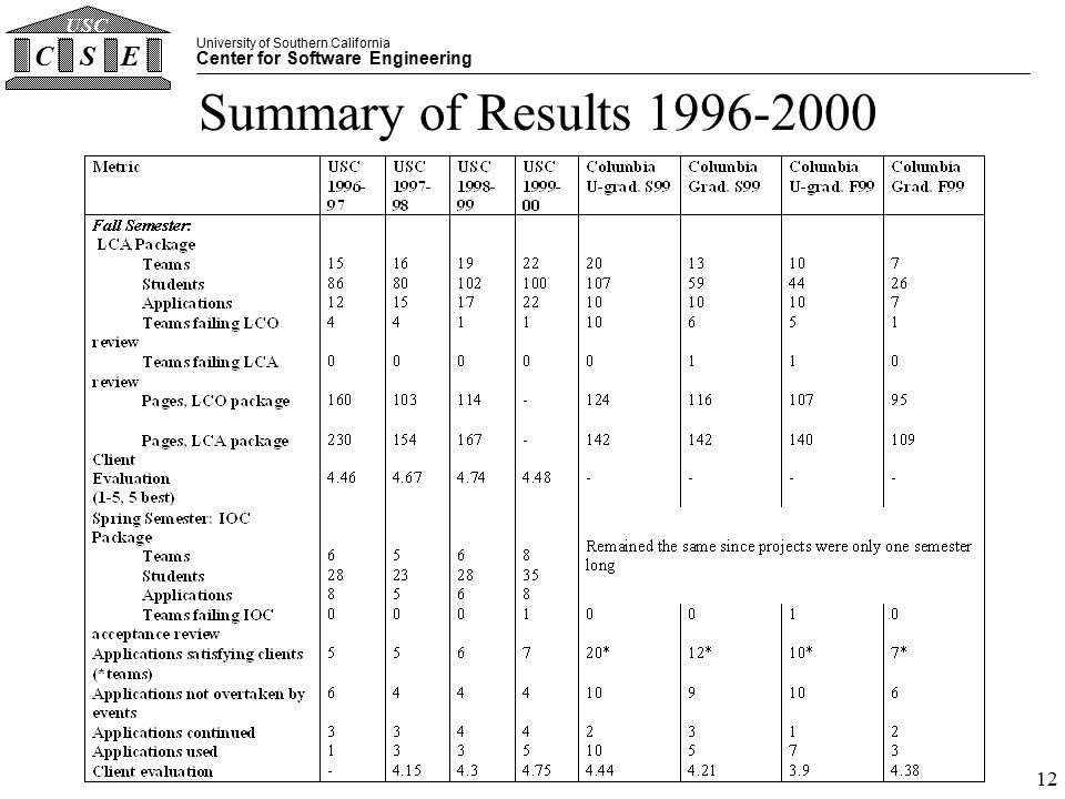 University of Southern California Center for Software Engineering CSE USC 12 Summary of Results 1996-2000