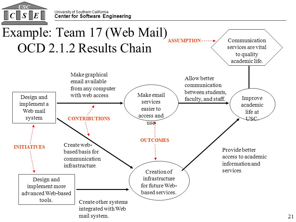 University of Southern California Center for Software Engineering CSE USC 21 Example: Team 17 (Web Mail) OCD 2.1.2 Results Chain Design and implement a Web mail system Communication services are vital to quality academic life.