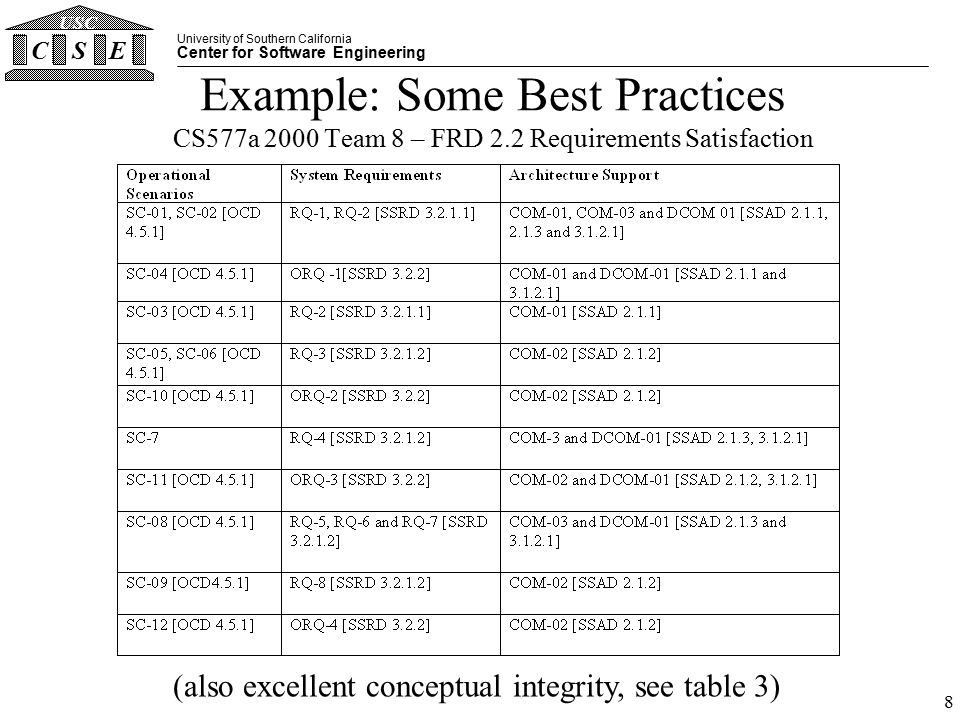 University of Southern California Center for Software Engineering CSE USC 8 Example: Some Best Practices CS577a 2000 Team 8 – FRD 2.2 Requirements Satisfaction (also excellent conceptual integrity, see table 3)
