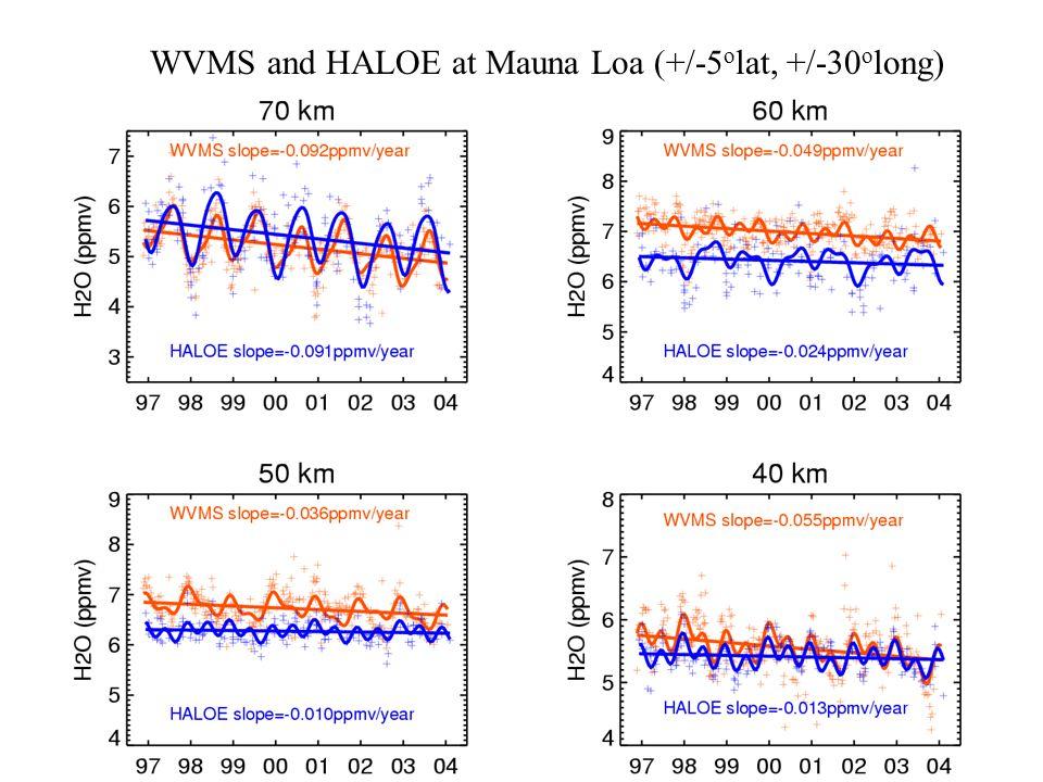 WVMS and HALOE at Mauna Loa (+/-5 o lat, +/-30 o long)