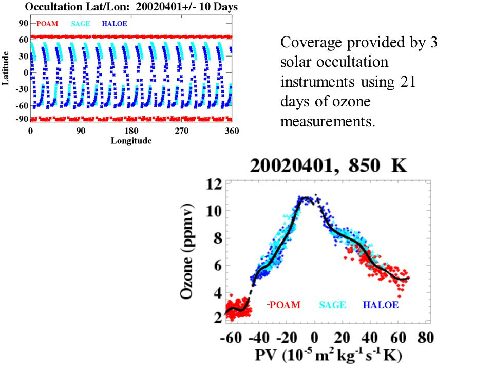 Coverage provided by 3 solar occultation instruments using 21 days of ozone measurements.