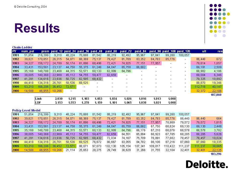 © Deloitte Consulting, 2004 25 Results