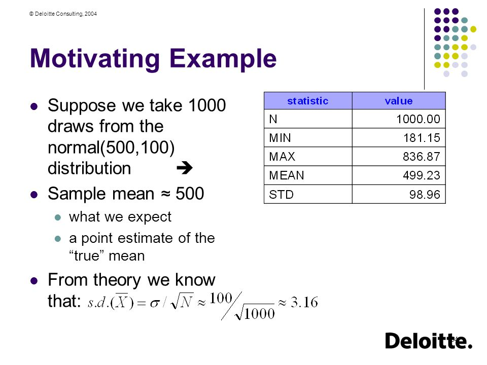 © Deloitte Consulting, 2004 34 Motivating Example Suppose we take 1000 draws from the normal(500,100) distribution  Sample mean ≈ 500 what we expect a point estimate of the true mean From theory we know that: