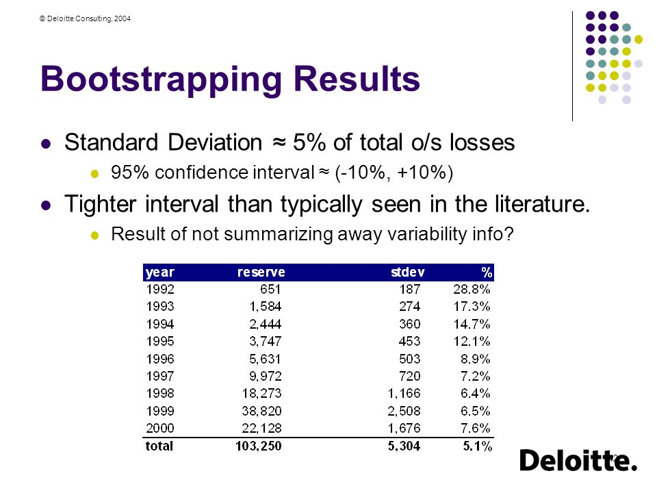 © Deloitte Consulting, 2004 42 Bootstrapping Results Standard Deviation ≈ 5% of total o/s losses 95% confidence interval ≈ (-10%, +10%) Tighter interval than typically seen in the literature.