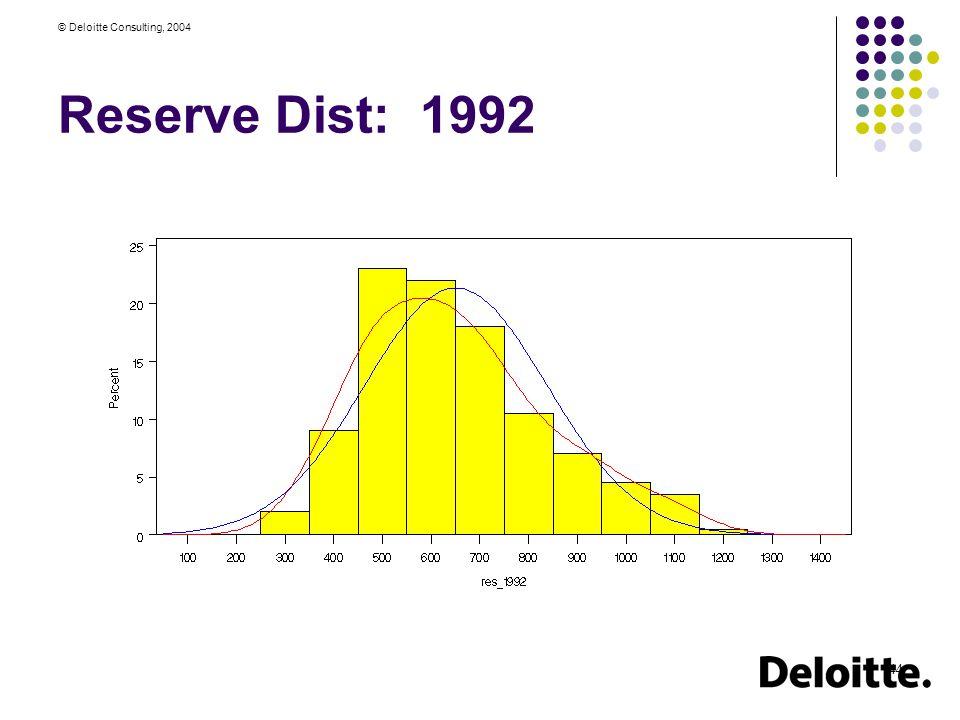 © Deloitte Consulting, 2004 44 Reserve Dist: 1992