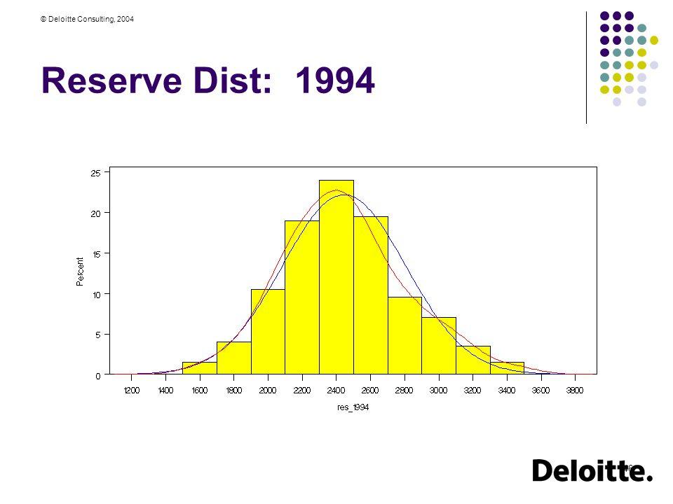 © Deloitte Consulting, 2004 46 Reserve Dist: 1994