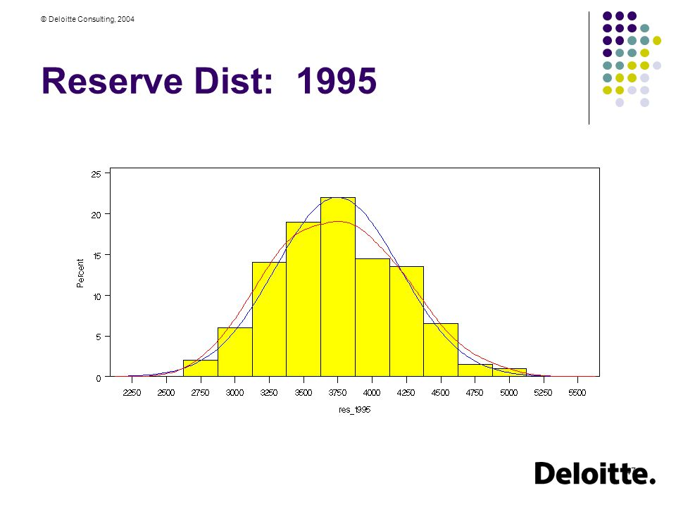 © Deloitte Consulting, 2004 47 Reserve Dist: 1995