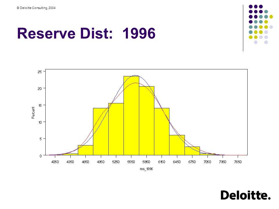 © Deloitte Consulting, 2004 48 Reserve Dist: 1996