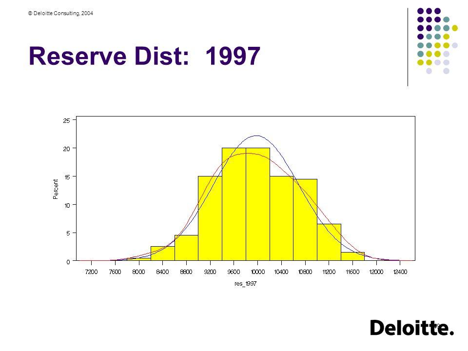 © Deloitte Consulting, 2004 49 Reserve Dist: 1997
