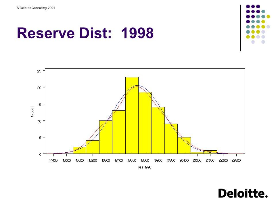 © Deloitte Consulting, 2004 50 Reserve Dist: 1998
